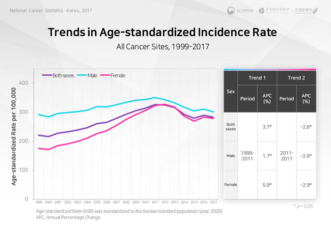 trends in major cancers-male, 1999-2016