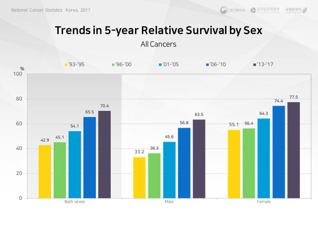 trend in 5-year relative survival  of major cancer sites-male