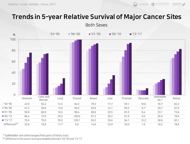 international comparison of 5-year relative survival of major cancer sites
