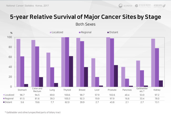 prevalence of major cancer sites by times since diagnosis-2016