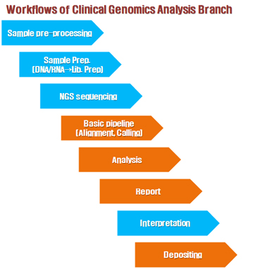 Workflows of Clinical Genomics Analysis Branch