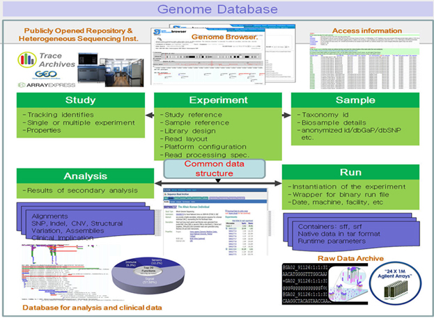 Genome Database